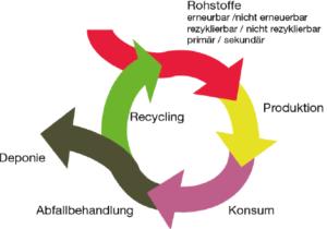 Schematische Grafik zur Verdeutlichung von Kreislaufwirtschaft