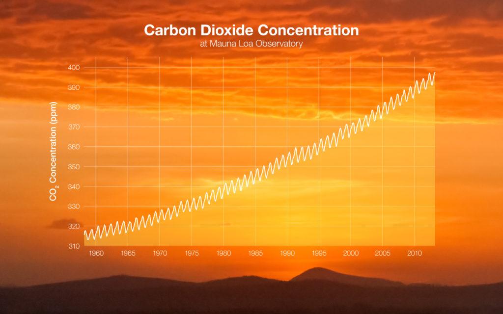 Keeling Kurve die den Anstieg von CO2 in der Atmosphäre anzeigt